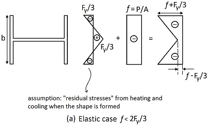Residual stresses