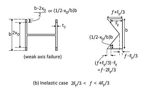 inelastic case