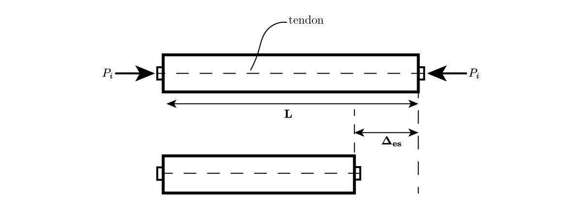 1  Pre-tensioning vs  Post-tensioning – Ut Tensio, Sic Vis